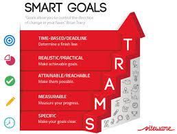 Cách lập một kế hoặc hành động trong 7 bước