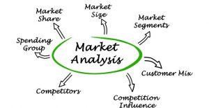 Phân tích thị trường kinh doanh